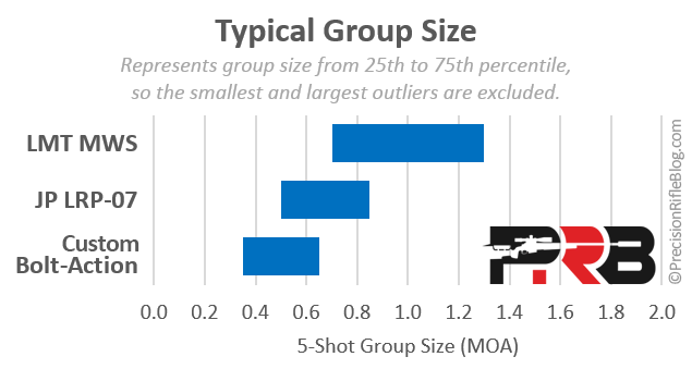 6_5-Creedmoor-AR-Groups-Size